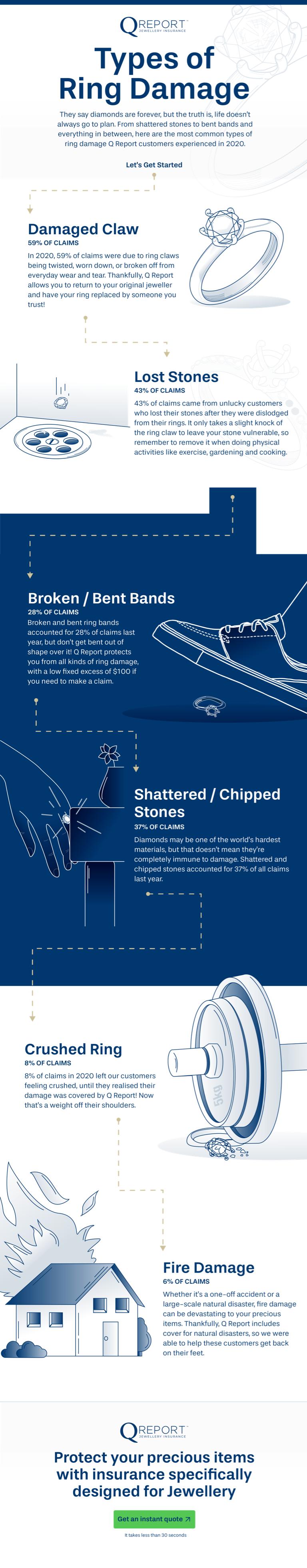 Types of Ring Damage Final